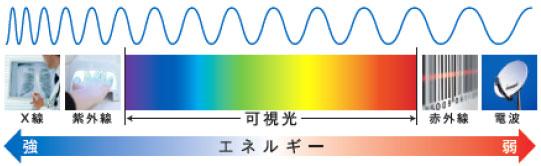 (写真1)可視光線の波長とエネルギー。image by ニコン・エシロール。