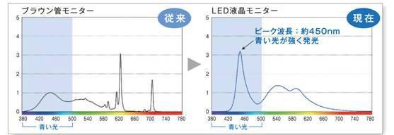 (写真2)従来のブラウン管に比べて、最近主流となっているLEDは、「青い光」が強い。image by ニコン・エシロール。