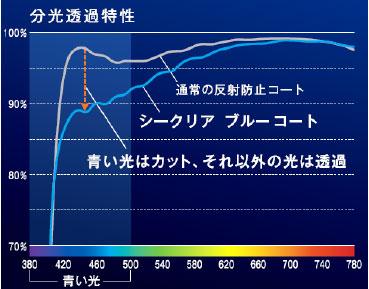 (写真4)通常の反射防止コート付きレンズとニコン シークリア ブルーとの分光透過特性の比較。