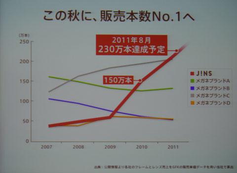 (写真1)JINS(ジンズ)は2011年8月までに販売本数230万本を達成する予定。