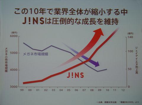 (写真3)この10年でメガネ業界全体が縮小する中、JINS(ジンズ)は圧倒的な成長を維持。
