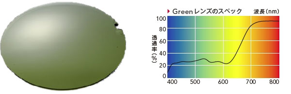 【写真5】(左)NXT Green レンズのイメージ。(右)NXT Green レンズは緑色が抑えられている。