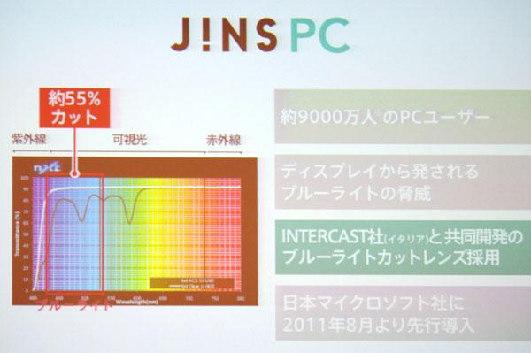 (写真4)JINS PCはイタリアのインテルカスト社と共同開発したレンズにより、ブルーライト(青い光)を約55%カット。