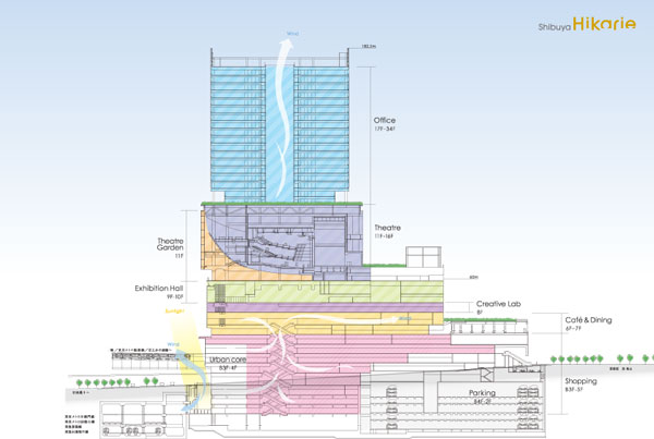 (写真1)渋谷ヒカリエは地下4階から地上34階までの高層複合施設。オフィスや劇場などの文化施設や商業施設などで構成される。
