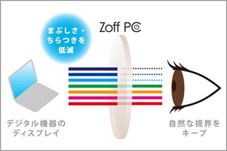 (写真3)Zoff PCはデジタル機器のディスプレイから多く発せられるブルーライト(青い光)をカットして、まぶしさやチラつきを低減する。image by インターメスティック