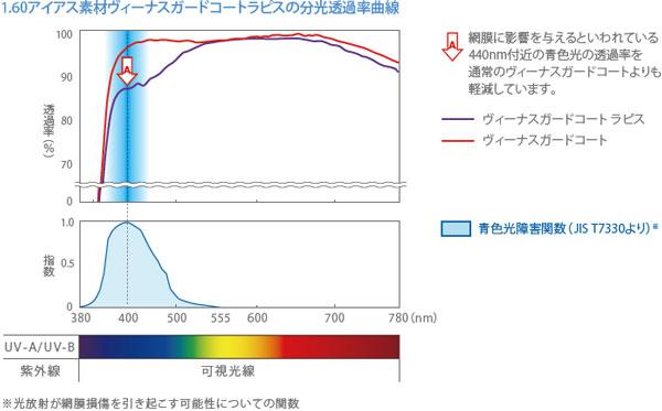 (写真3)HOYA(ホヤ)ヴィーナスガードコート ラピスの分光透過率曲線。