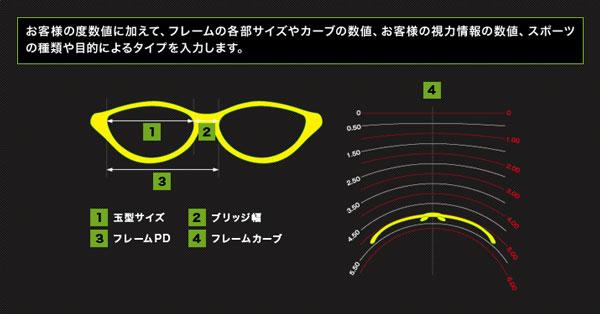 (写真2)選んだサングラスフレームのサイズやカーブを反映させることで、最適な度数を計算することができる。