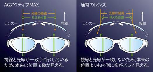 (写真4)愛眼の A.R.T.システムでは、レンズにプリズム補正を施すことで、スポーツサングラスの違和感を軽減。image by 愛眼