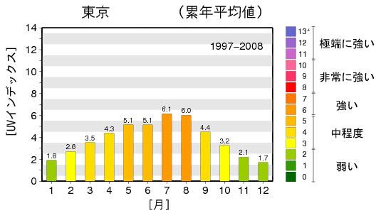 気象庁 | 日最大UVインデックス(推定値)の月別累年平均値 の地点別図(東京)