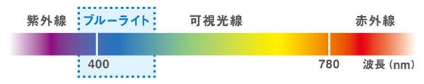(写真5)ブルーライトとは可視光線(眼に見える光)のうち、波長380~495nmの青色光のことを指す。image by JINS