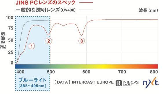 (写真6)JINS PC レンズの波長(色)ごとの透過率を示すグラフ。image by JINS