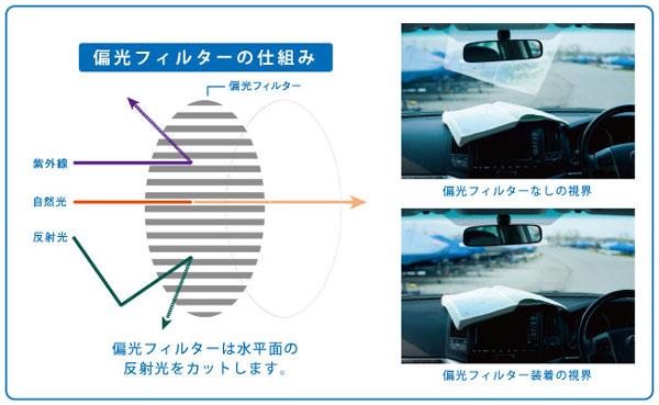 (写真2)偏光フィルターの仕組み。image by インターメスティック
