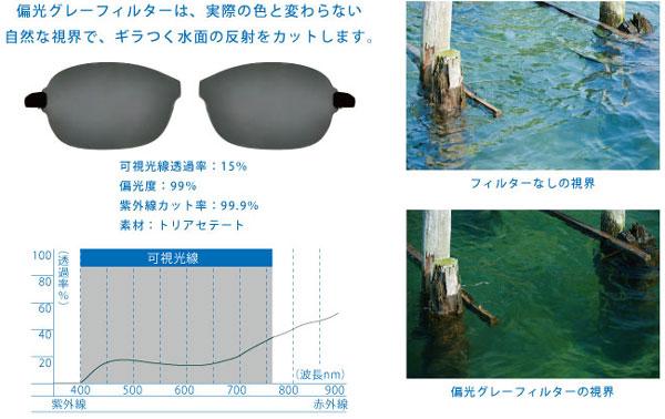 (写真6)「偏光グレーフィルター」のスペックと見え方。可視光線透過率(※)は15%。image by  インターメスティック(写真5)「偏光グレーフィルター」のスペックと見え方。可視光線透過率(※)は15%。image by  インターメスティック