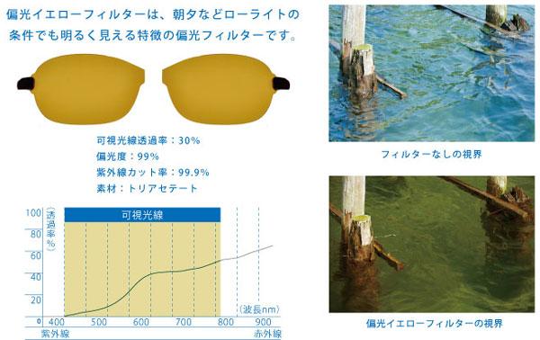 (写真4)「偏光イエローフィルター」のスペックと見え方。可視光線透過率(※)は30%。image by  インターメスティック