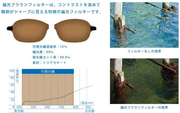 (写真5)「偏光ブラウンフィルター」のスペックと見え方。可視光線透過率(※)は15%。image by  インターメスティック