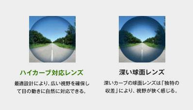 (写真6)「ハイカーブ対応レンズ」と「深い球面レンズ」との見え方の違い(イメージ)