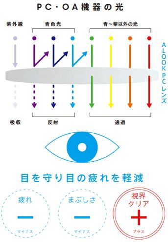 (写真3)ALOOK PC は特殊なコーティングによりブルーライトをカット。