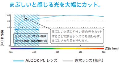 (写真4)ALOOK PC と通常レンズ(無色)との可視光線透過率を比較するグラフ。ALOOK PC はブルーライト(青色光)を約20%ほどカットしていることがわかる。