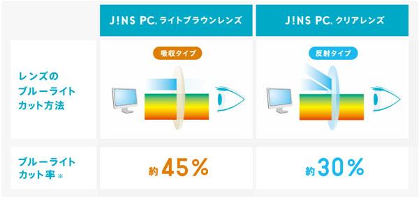 (写真4)JINS PCの「ライトブラウンレンズ」と「クリアレンズ」では、 ブルーライトをカットする方法とカット率が異なる。