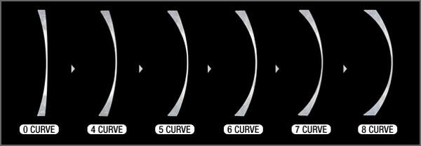 (写真4)通常のメガネレンズは1~3カーブであるのに対して、スポーツサングラスは6~8カーブのレンズが用いられる。Kodak lens(コダック レンズ)では4カーブから8カーブの度付きレンズを作ることができる。