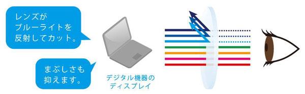 Zoff PC クリアタイプは、レンズ表面の特殊なコーティングで反射させることで、 ブルーライト(青色光)を約36%カットする。image by インターメスティック【クリックして拡大】