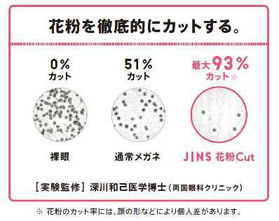 JINS 花粉cut は、両国眼科クリニック 深川和己医師監修のもと、JINS(ジンズ)が独自でおこなった実証実験結果により、花粉を最大93%(※)カットすることが確認された。image by JINS