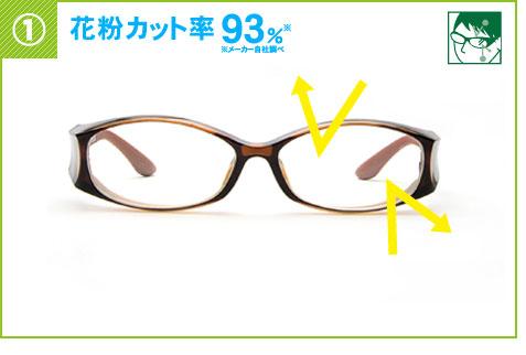 (写真1)ビジョンメガネの「花粉防止メガネ」は、花粉カット率93%。