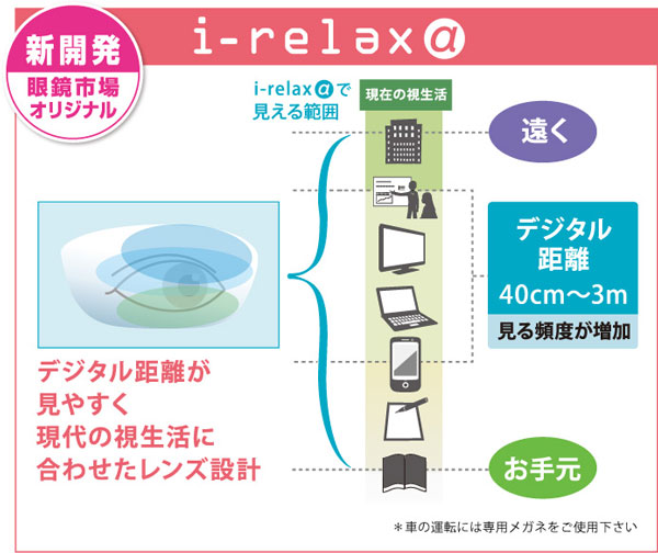 眼鏡市場の「i-relax α(アイリラックス アルファ)」は、40cm~3mの「デジタル距離」が見やすいレンズ設計。