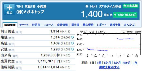 「(株)メガネトップ【7541】:株式/株価 - Yahoo!ファイナンス」(スクリーンショット)