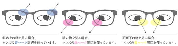 MEKARA(メカラ)は上下左右に視線が動いても快適に見えるよう設計されている。image by メガネスーパー【クリックして拡大】