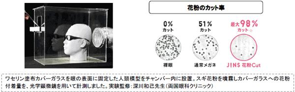 花粉カット率の実証実験の結果、 通常のメガネが51%カットだったのに対し、 JINS 花粉Cutは最大98%カットすることを確認。
