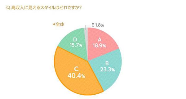 「高収入に見えるスタイルはどれですか?」全世代の合計結果。 A.裸眼:18.9%、B.ブラックウェリントン:23.3%、C.シルバーメタル:40.4% D.ブラウンスクエア:15.7%、E:ブラウンデミラウンド:1.8%  image by IBJ