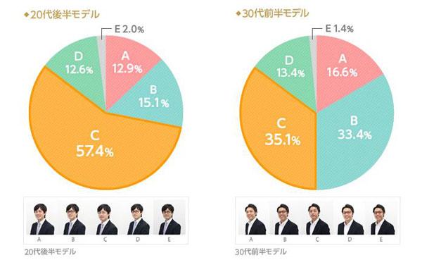 (左)「高収入に見えるスタイルはどれですか?」20代後半モデルの結果。 A.裸眼:12.9%、B.ブラックウェリントン:15.1%、C.シルバーメタル:57.4% D.ブラウンスクエア:12.6%、E:ブラウンデミラウンド:2.0%  (左)「高収入に見えるスタイルはどれですか?」30代前半モデルの結果。 A.裸眼:16.6%、B.ブラックウェリントン:33.4%、C.シルバーメタル:35.1% D.ブラウンスクエア:13.4%、E:ブラウンデミラウンド:1.4%  image by IBJ