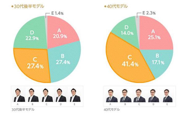 (左)「高収入に見えるスタイルはどれですか?」30代後半モデルの結果。 A.裸眼:20.9%、B.ブラックウェリントン:27.4%、C.シルバーメタル:27.4% D.ブラウンスクエア:22.9%、E:ブラウンデミラウンド:1.4%  (左)「高収入に見えるスタイルはどれですか?」40代モデルの結果。 A.裸眼:25.1%、B.ブラックウェリントン:17.1%、C.シルバーメタル:41.4% D.ブラウンスクエア:14.0%、E:ブラウンデミラウンド:2.3%  image by IBJ