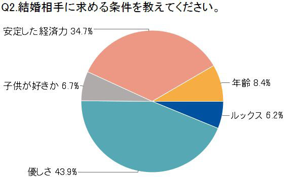「結婚相手に求める条件を教えてください。」 「優しさ」(43.9%)、「安定した経済力」(34.7%)、「年齢」(8.4%)、 「子供が好きか」(6.7%)、「ルックス」(6.2%) image by IBJ