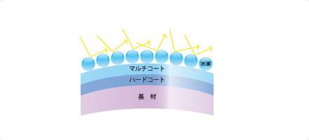 通常のメガネレンズは、空気中の水分が水滴となって表面に付着し曇ってしまう。