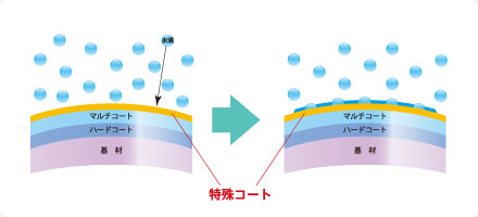 「Nonfog Lens(ノンフォグレンズ)」は、特殊コーティングで表面の水分を膜状化。