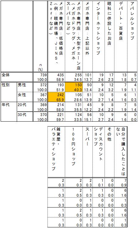 メガネの購入チャネル(n=739)複数回答 単位:n、%