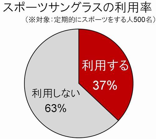 「スポーツサングラスの利用率」 (※対象:定期的にスポーツする人500名) 「利用する」(37%)、「利用しない」(63%) image by オークリージャパン