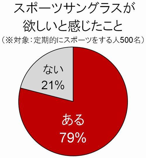 「スポーツサングラスが欲しいと感じたこと」 (※対象:定期的にスポーツする人500名) 「ある」(79%)、「ない」(21%)。 image by オークリージャパン