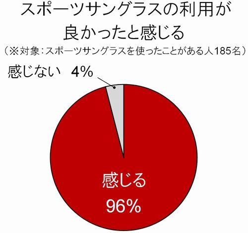 「スポーツサングラスの利用が良かったと感じる」 (※対象:スポーツサングラスを使ったことがある人185名) 「感じる」(96%)、「感じない」(4%) image by オークリージャパン