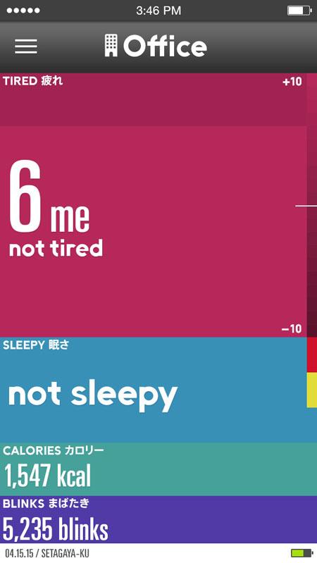 JINS MEME(ジンズ・ミーム)専用スマートフォンアプリの一例。 オフィスシーンでは、JINS(ジンズ)が独自に開発した疲労指数「me」、眠さの度合を見て、自分がどれだけ疲れているか?を把握できる。また、カロリー、まばたきの回数も表示される。 【クリックして拡大】