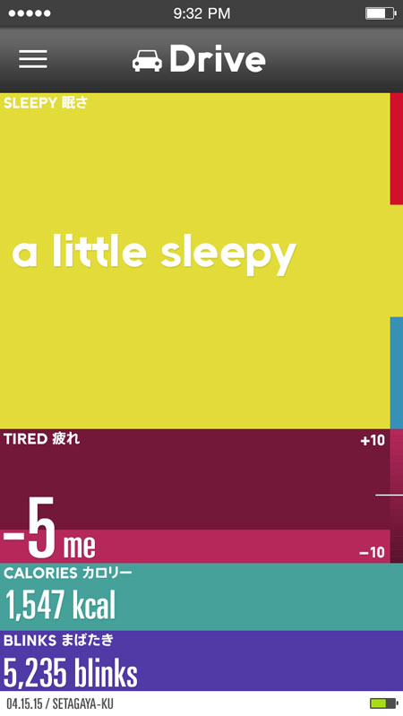 ドライブシーンでは、「眠さ」が一番大きく表示される。 ドライバーの眠気の兆候を察知して、アラートで知らせる機能も開発中。 【クリックして拡大】