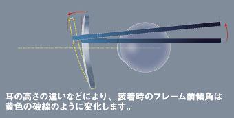 メガネのレンズが前方に傾いている角度を「前傾角」と呼んでいる。 「前傾角」は、フレームの形状や調整、耳の高さの違いなどにより変化する。