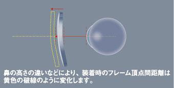 レンズと瞳との距離は「角膜頂点間距離」と呼ばれる。 「角膜頂点間距離」は、フレームの形状や調整、鼻の高さにより変化する。