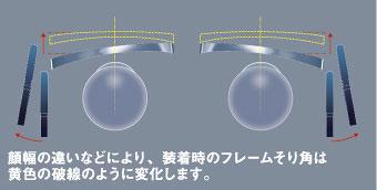 メガネフレームの「そり角」とは、メガネを掛けた状態で真上から見たときの水平角度のこと。 「そり角」は、フレームのデザインにより異なるほか、調整でも変化させることができる。