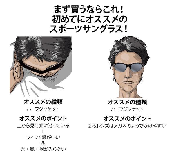 「まず買うならこれ!初めてにオススメのスポーツサングラス!」として紹介されているのは、Oakley(オークリー)の「ハーフジャケット」。 「上から見て顔に沿っている」デザインなので、「フィット感がいい」「光・風・ホコリが入らない」のがポイント。 また、「2枚レンズはメガネのようでかけやすい」のも初心者にはうれしい。 image by オークリージャパン