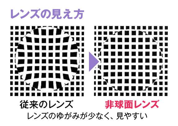 従来のレンズと非球面レンズの見え方を比較した写真。 従来のレンズ(左)に比べて、非球面レンズ(右)は、ゆがみが少なく見やすいのがわかる。 image by 愛眼