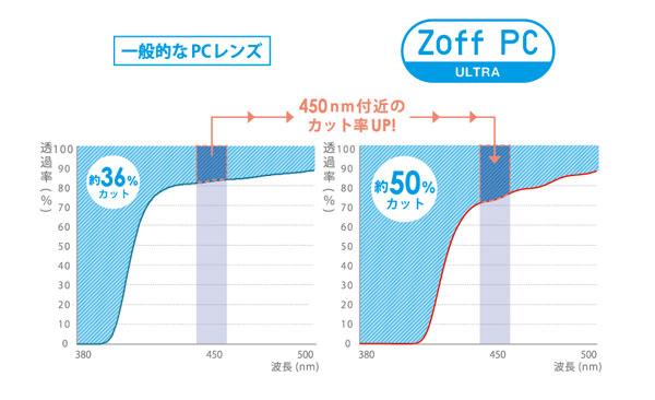 一般的なPCレンズに比べ、Zoff PC ULTRA(ゾフ・ピーシー・ウルトラ)は450nm付近のカット率をアップ。ブルーライトカット率が約50%にグレードアップ。 image by インターメスティック 【クリックまたはタップで拡大】