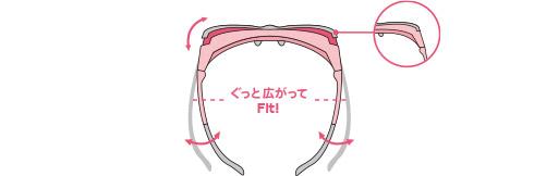 「フレックスカバー」は、レンズの上下にあるクリアカバーが二重構造になっているのがポイント。掛けると頭のカタチに合わせて動くので、しっかりとフィットする。